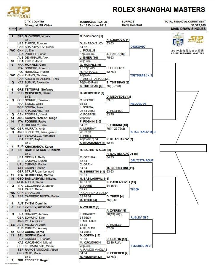 Shanghai Masters