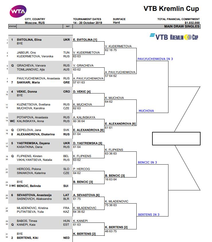 WTA Moscow draw