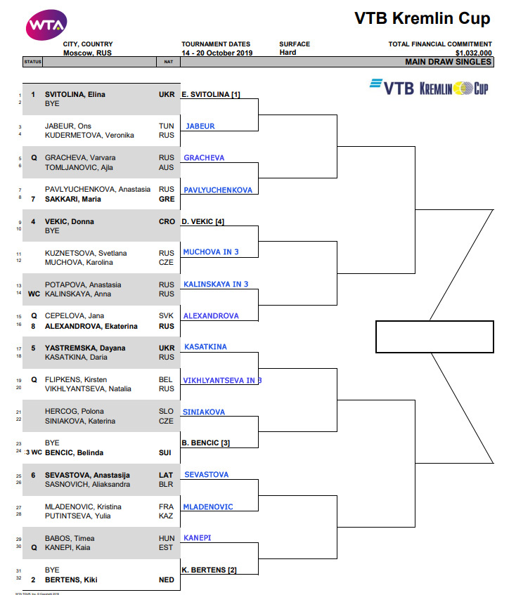 WTA Kremlin Cup, Moscow, First Round Predictions 3