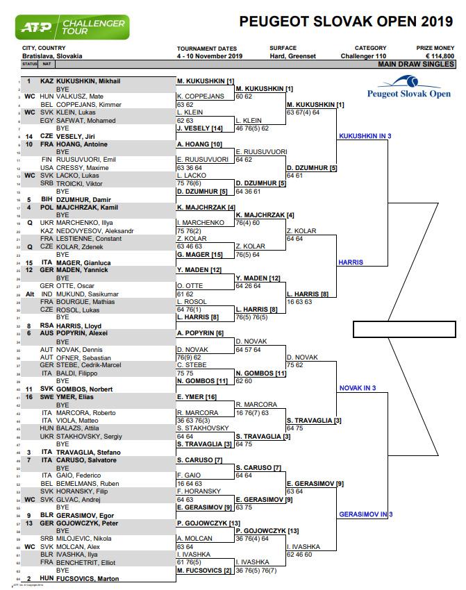 Bratislava Challenger Draw