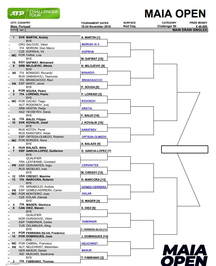 Maia Challenger Draw