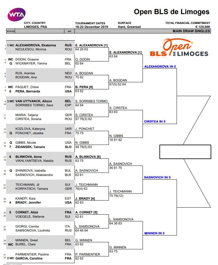 WTA Limoges
