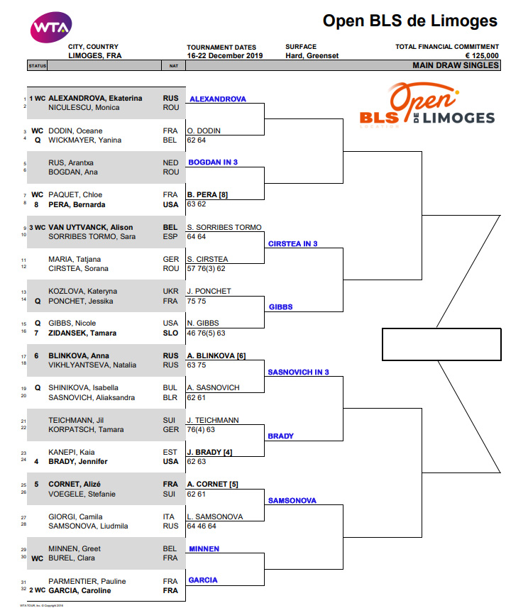 WTA Challenger, Limoges, Second Round Predictions 1