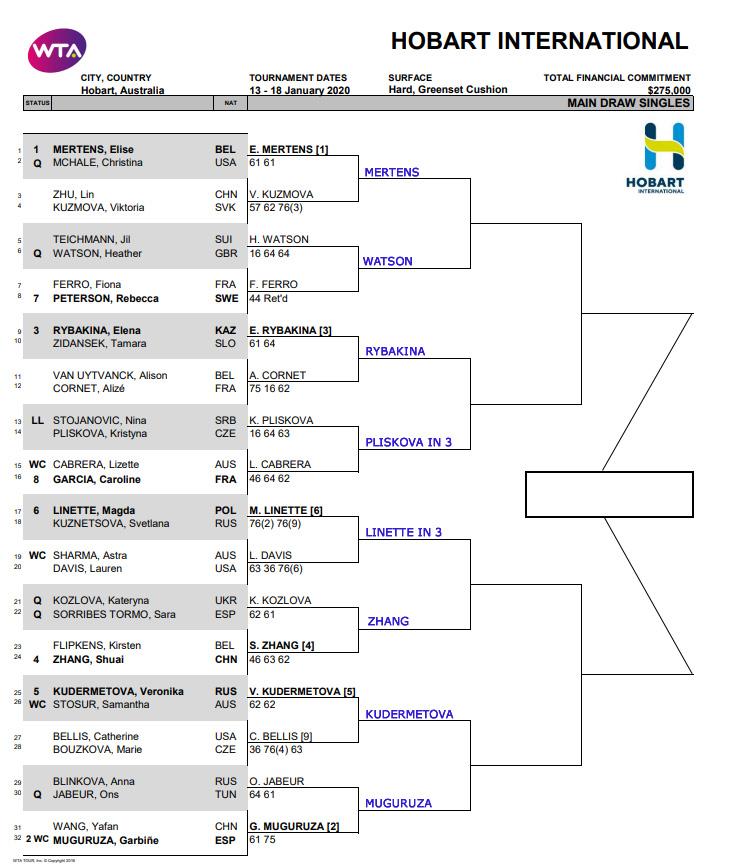 WTA Hobart Draw