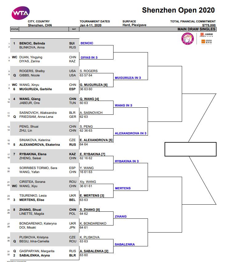 WTA Shenzhen draw