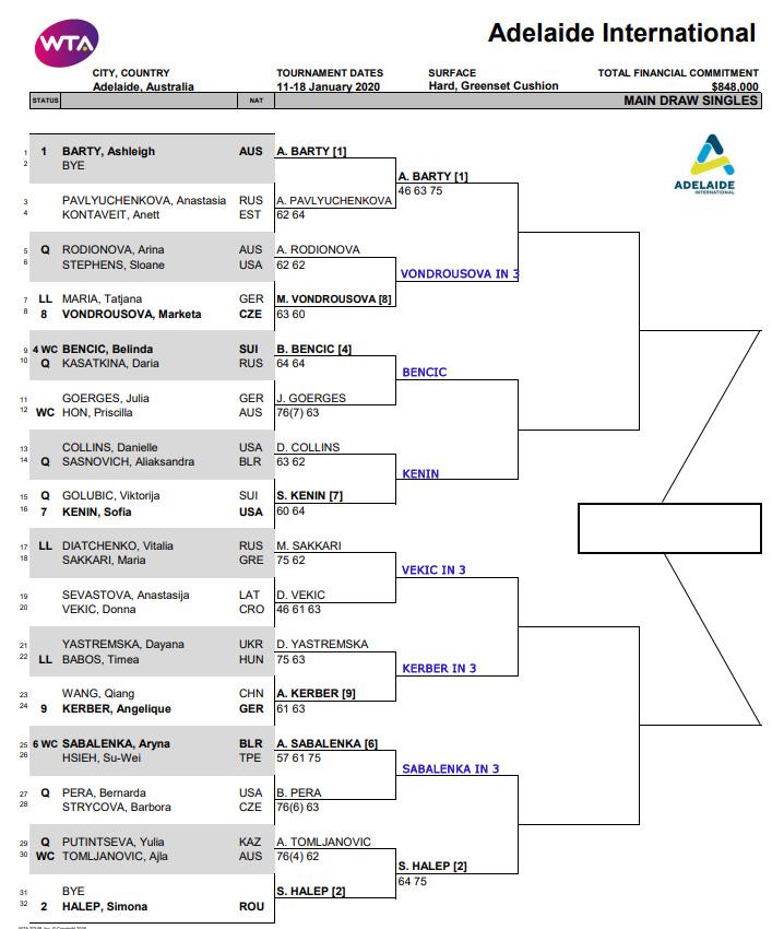 WTA Adelaide draw
