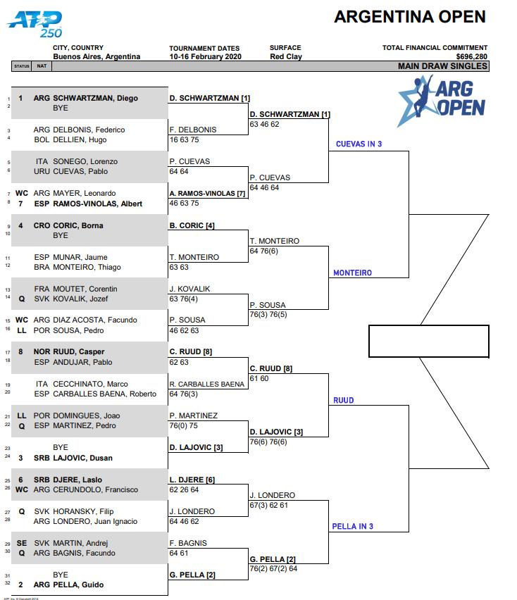 Buenos Aires draw