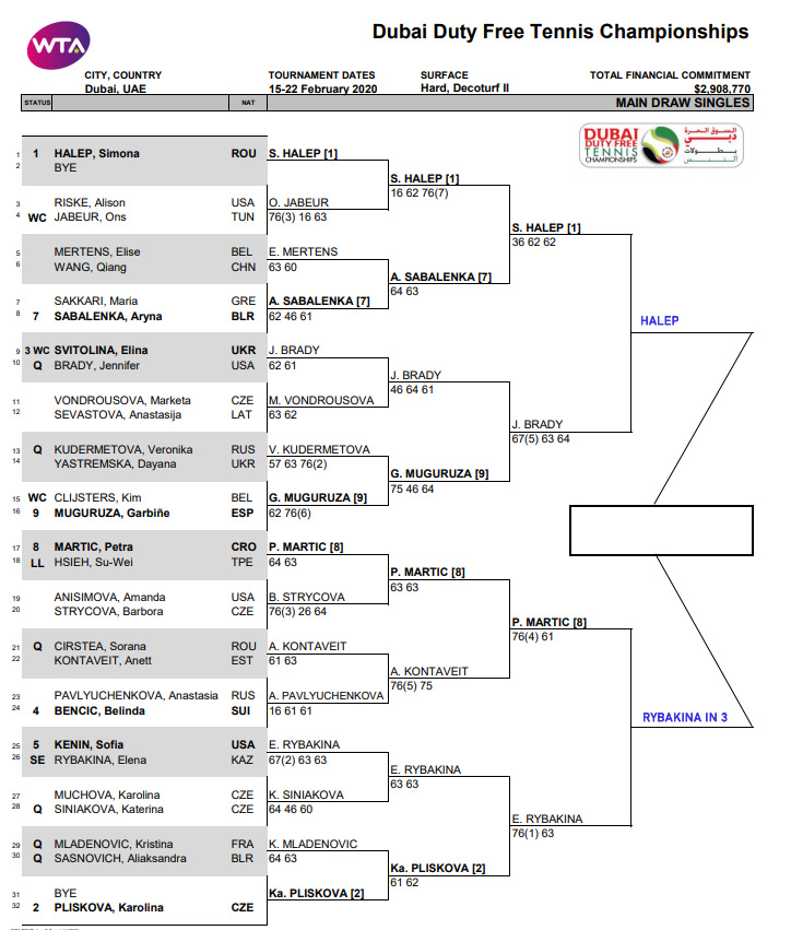 WTA Dubai, Semi Final Predictions 1