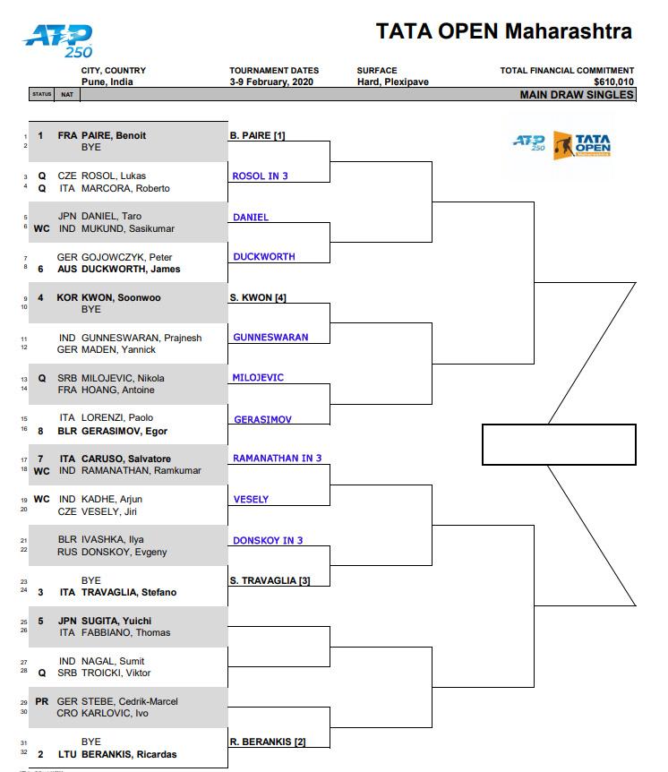 ATP Pune draw