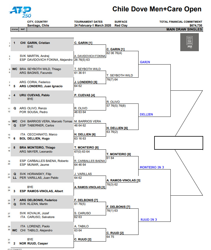 ATP Santiago draw