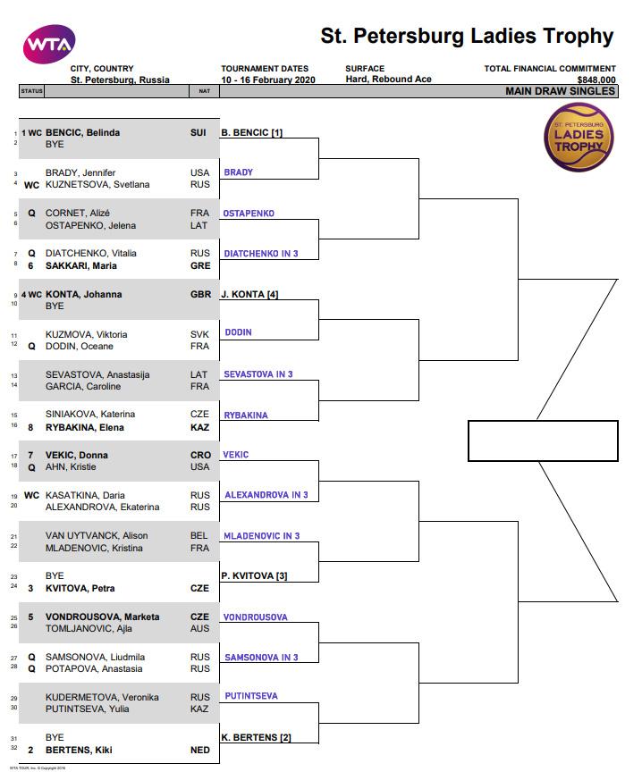 WTA St Petersburg draw