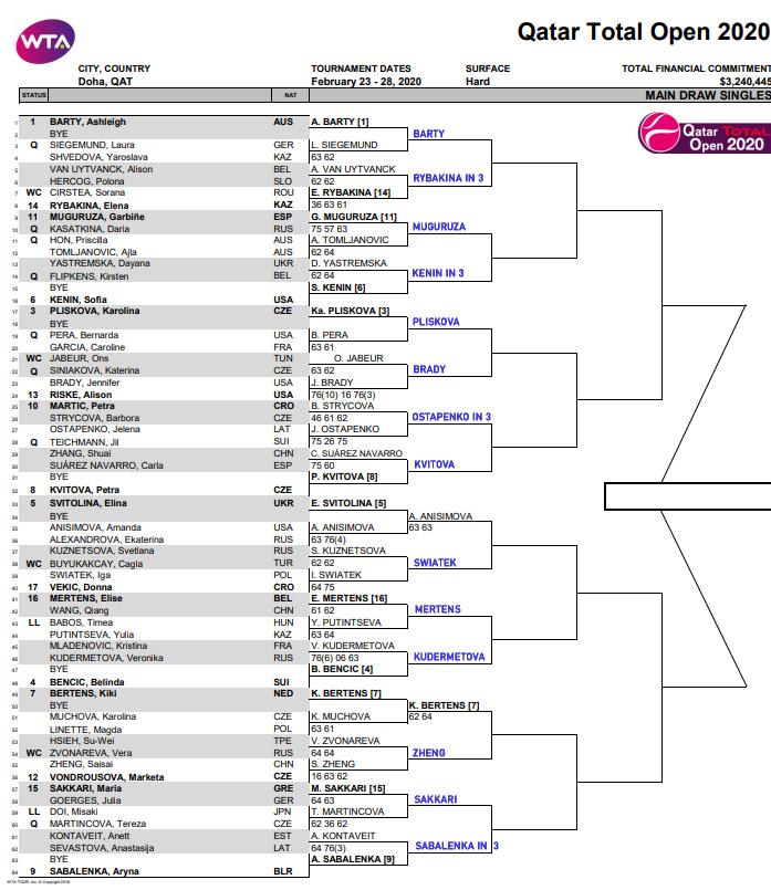 WTA Doha draw