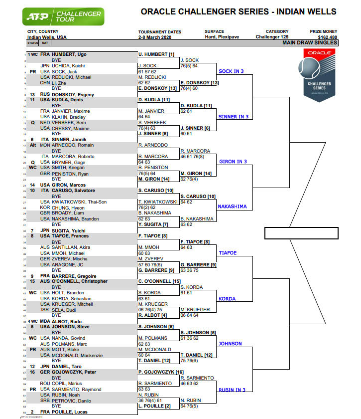 ATP Indian Wells Ch draw