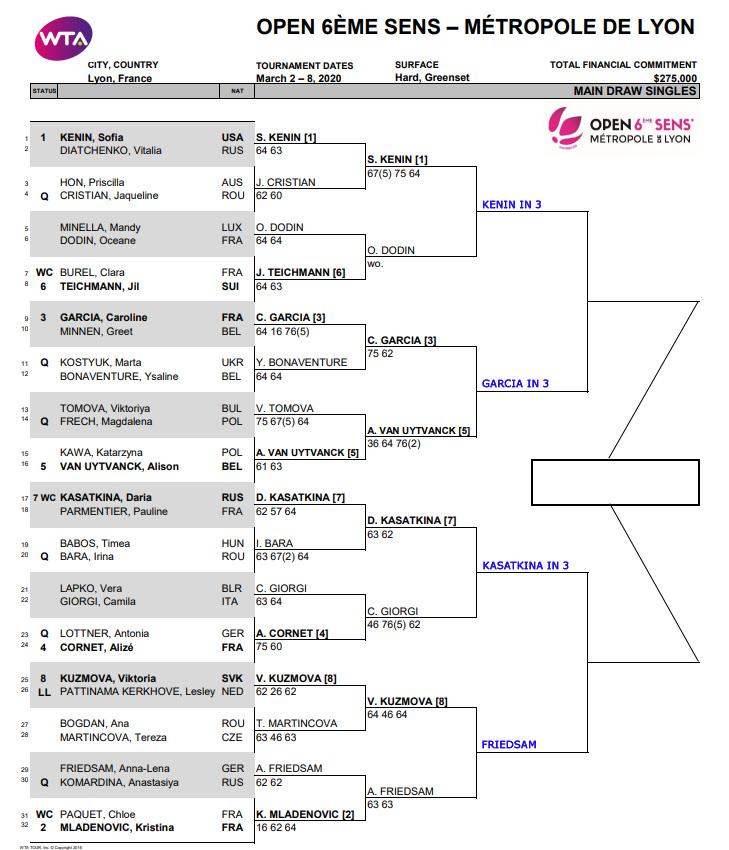 WTA Lyon draw