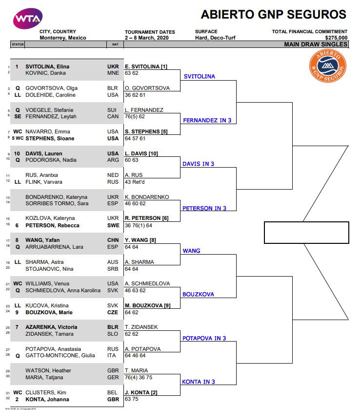 WTA Monterrey draw