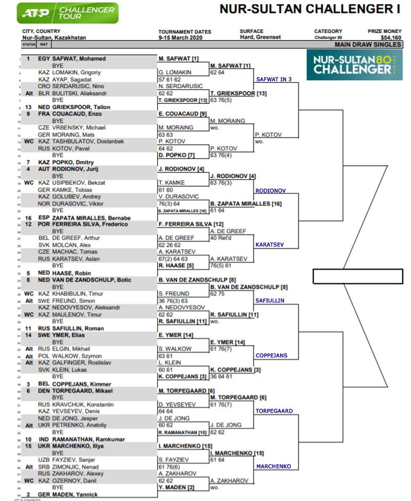 Nur-Sultan Challenger draw
