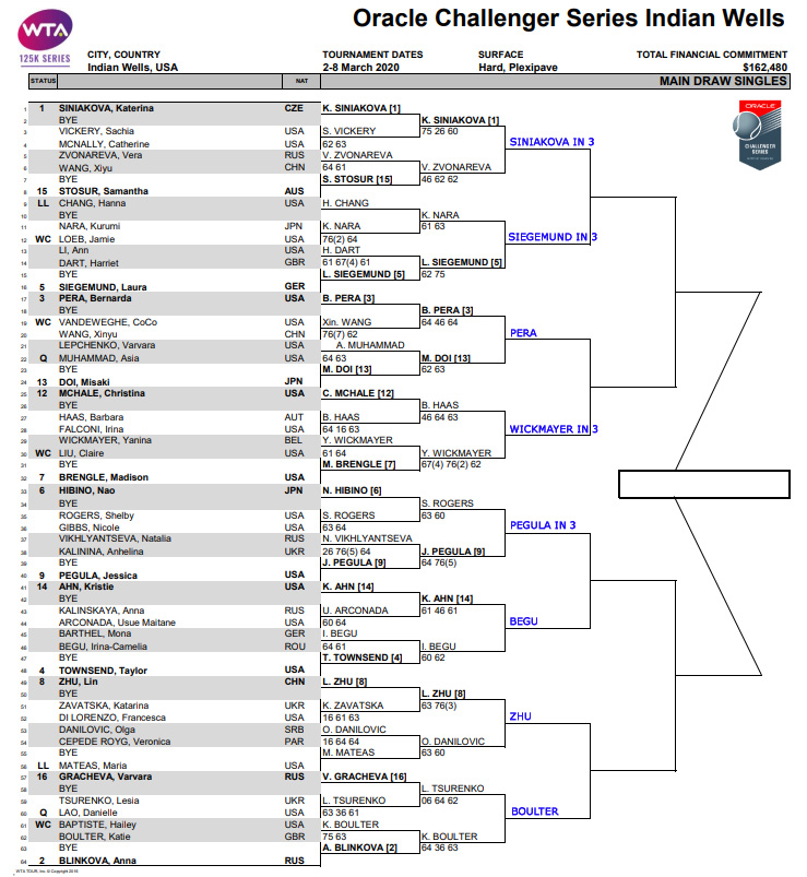 WTA Indian Wells Challenger draw
