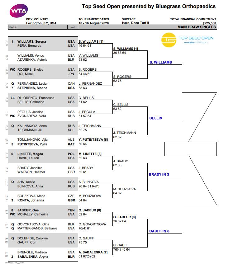 WTA Lexington, Quarter Final Predictions 1