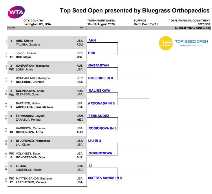 WTA Lexington qual round 1