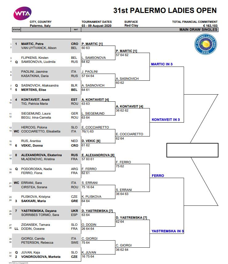 WTA Palermo quarter final predictions
