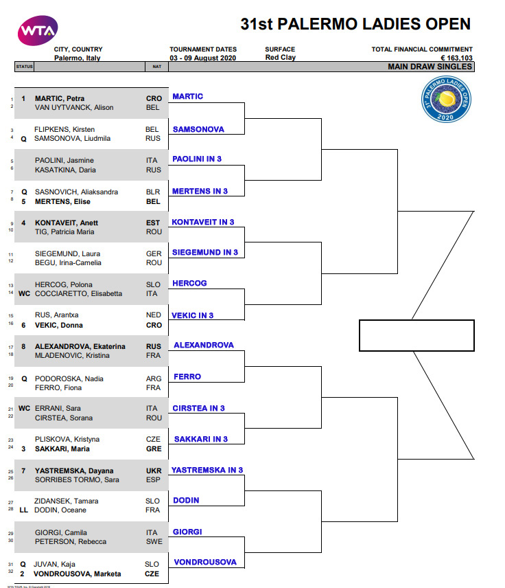 WTA Palermo 2020, First Round Predictions 1
