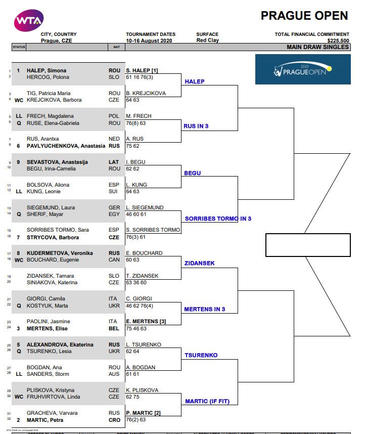 WTA Prague, Second Round Predictions 1