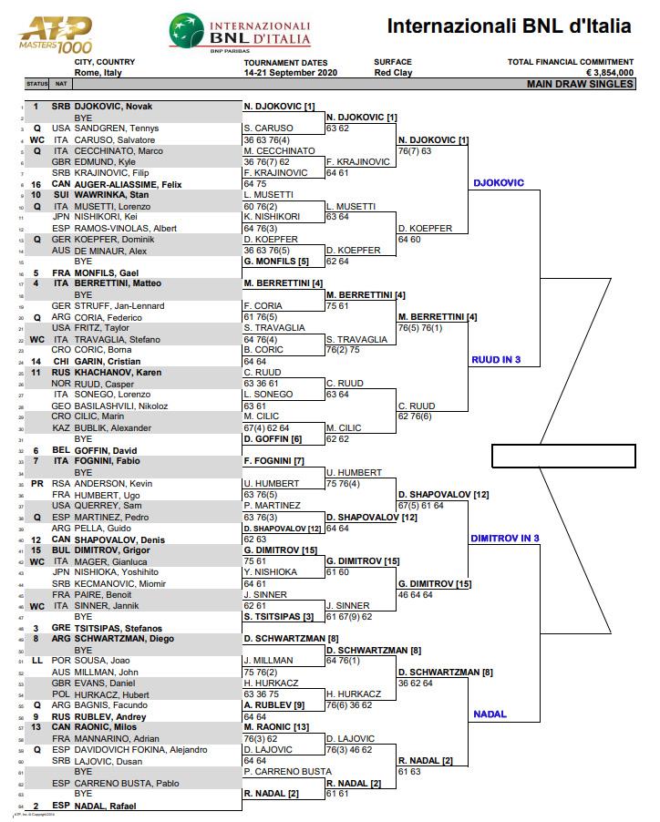 ATP Rome q finals