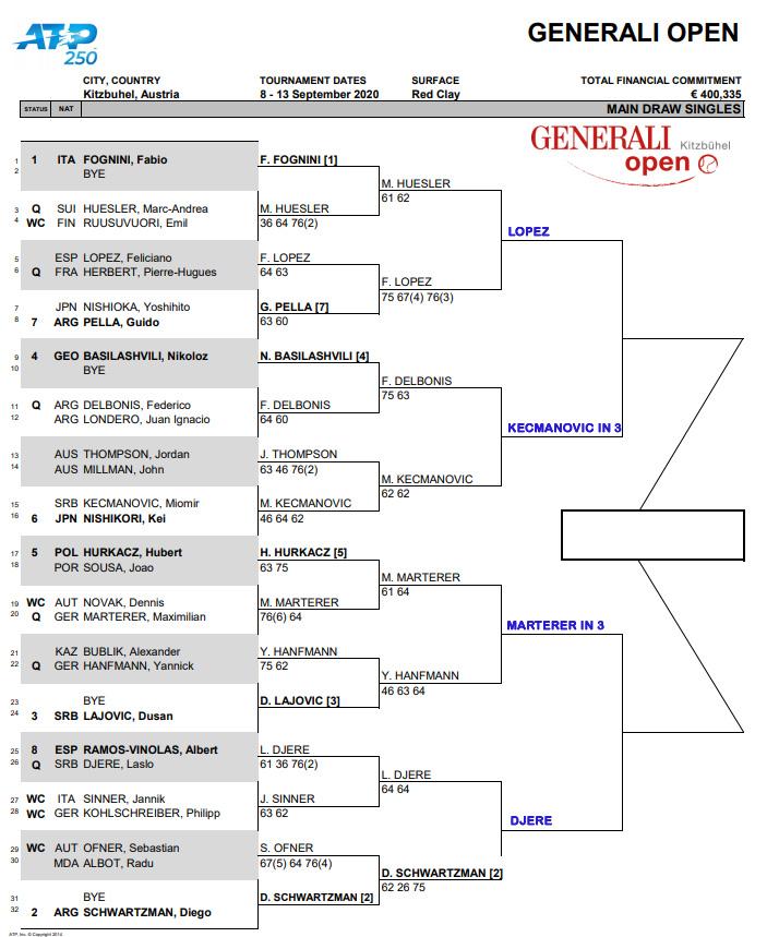 ATP Kitzbuhel Q Finals