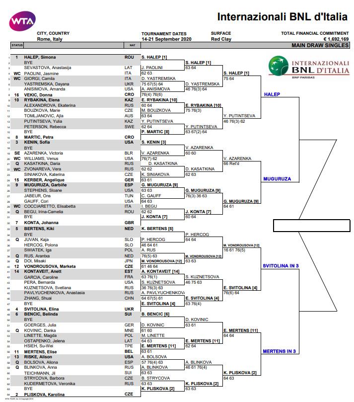 WTA Rome qfinals