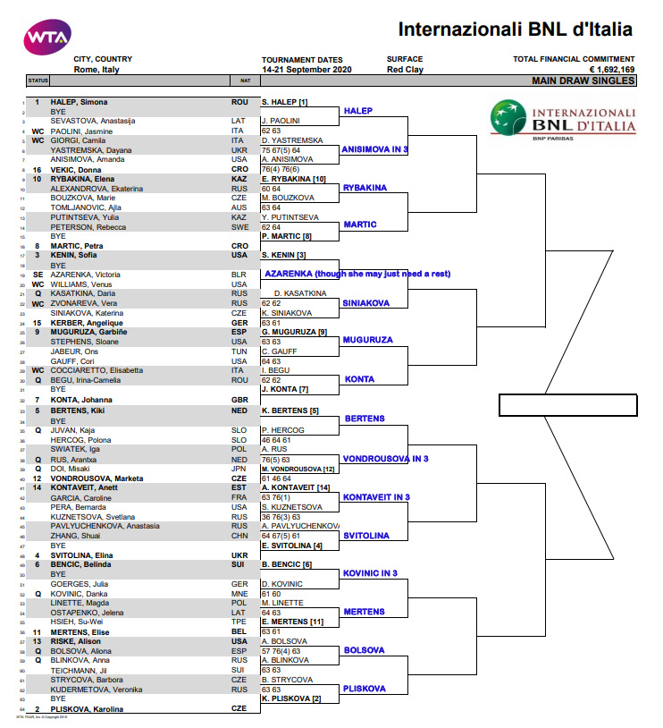 WTA Rome draw