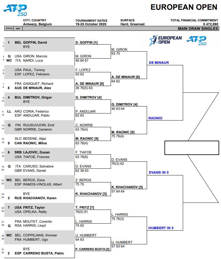 ATP Antwerp draw