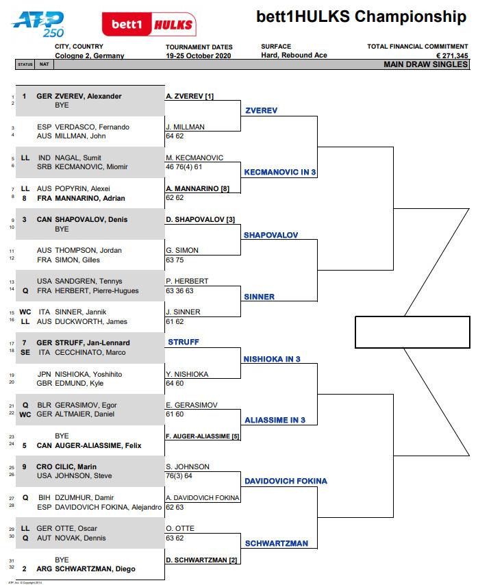 ATP Cologne draw