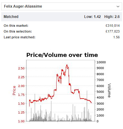 ATP Vienna: Auger-Aliassime v Pospisil 1