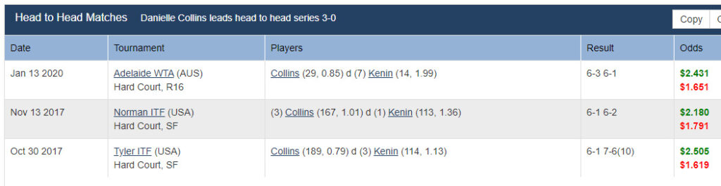 WTA French Open: Collins v Kenin 1
