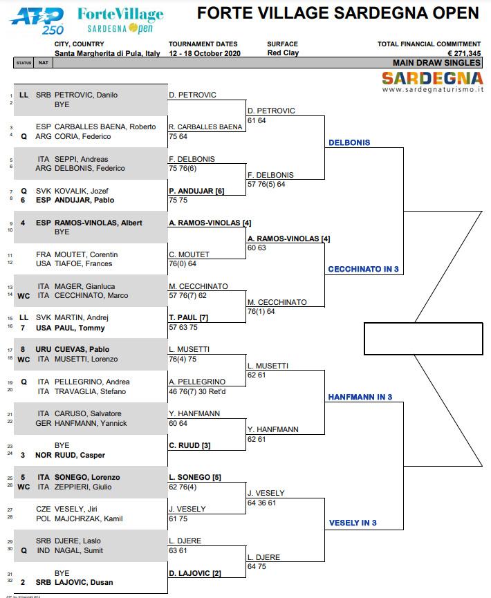 ATP Sardinia draw