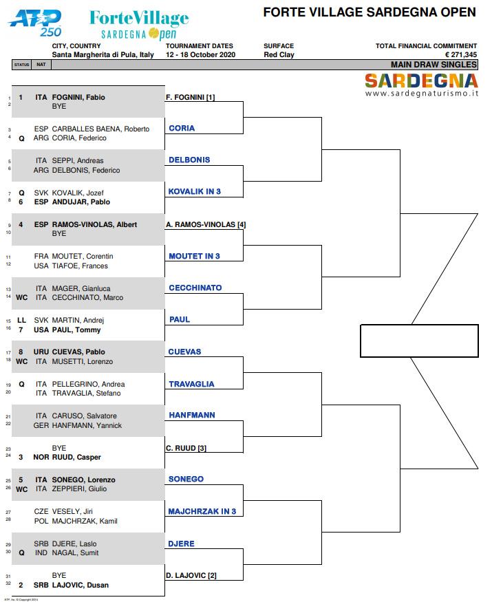 ATP Sardinia r1