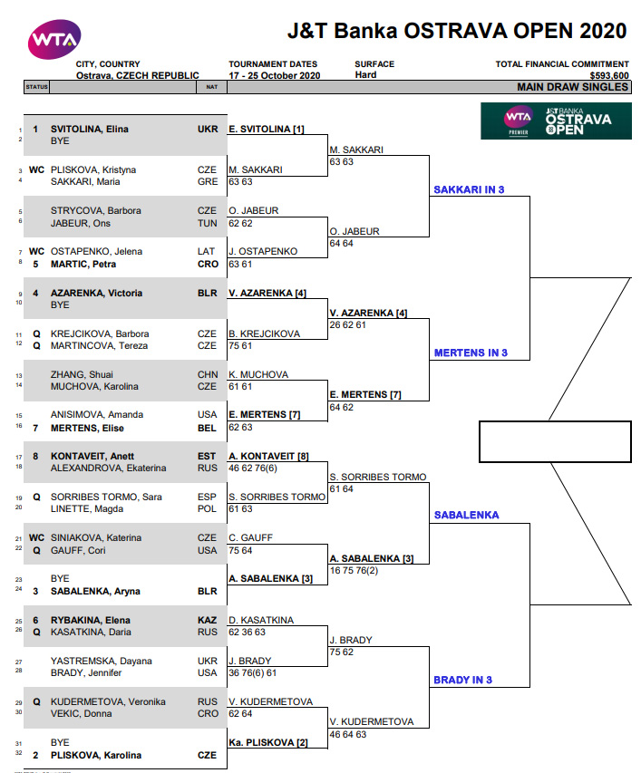 WTA Ostrava Open draw