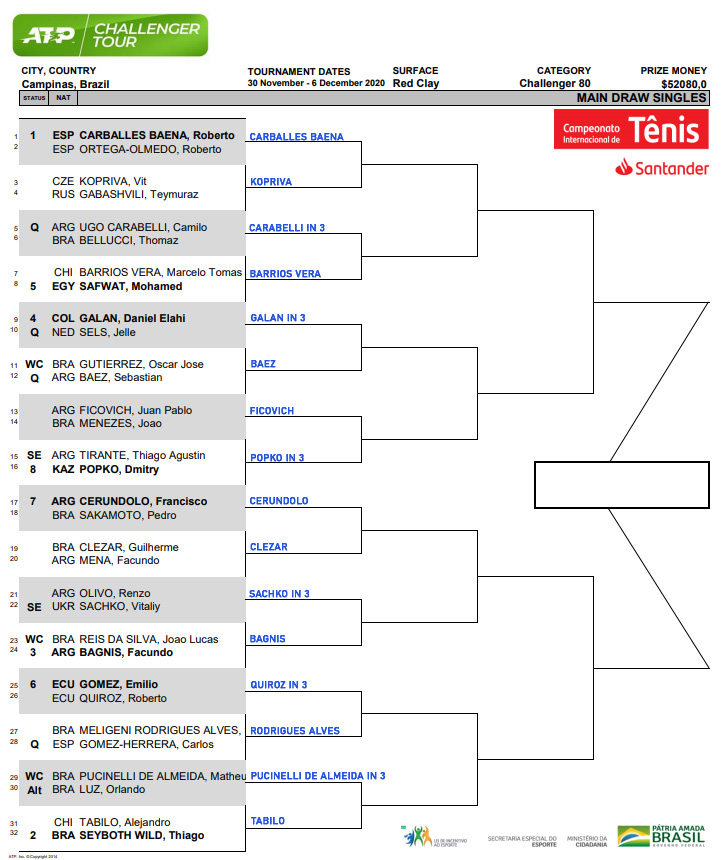 Campinas Challenger draw