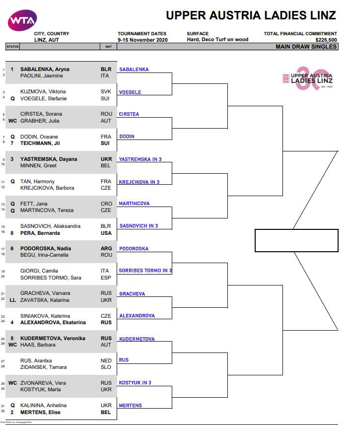 WTA Linz draw
