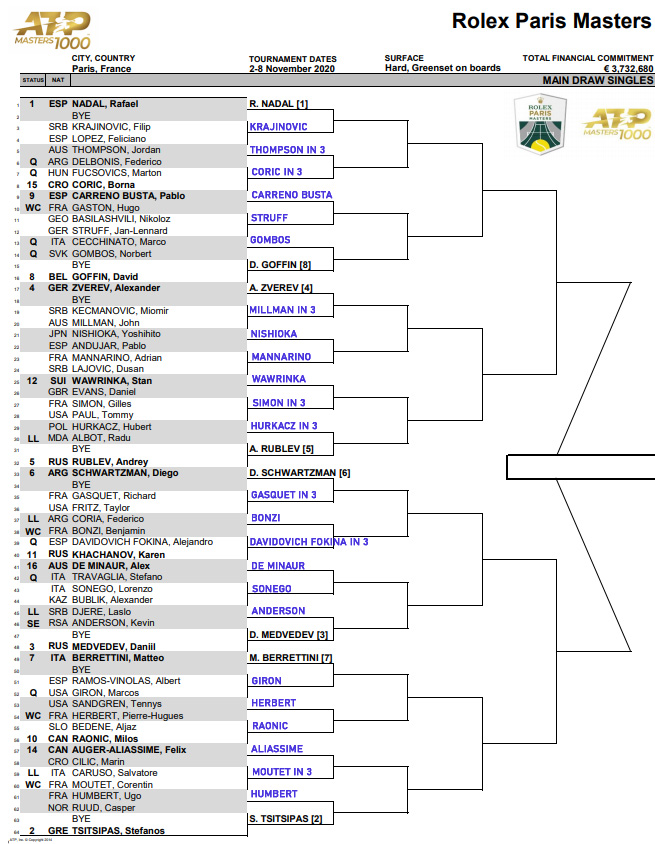 ATP Paris Masters draw