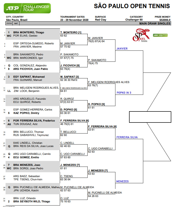 Sao Paolo Challenger draw