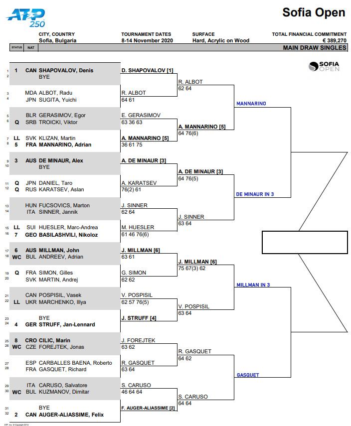 ATP Sofia draw