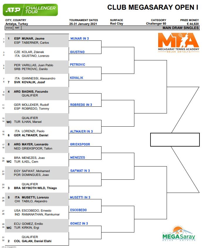 Antalya Challenger draw