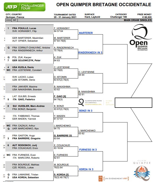 Quimper Challenger draw updated