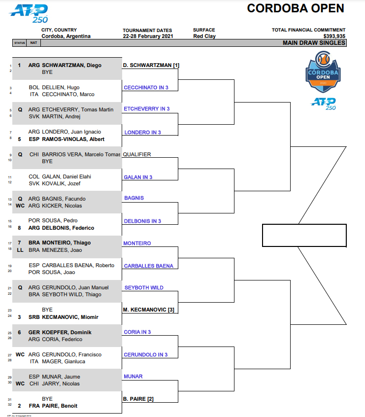 ATP Cordoba draw updated