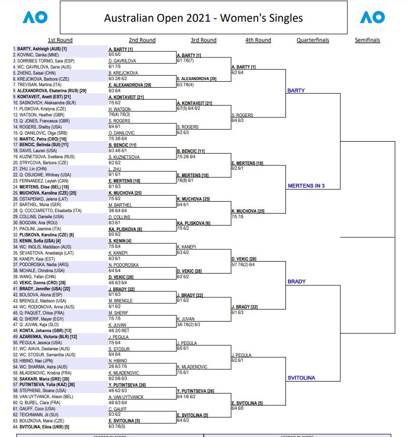 WTA Australian Open draw
