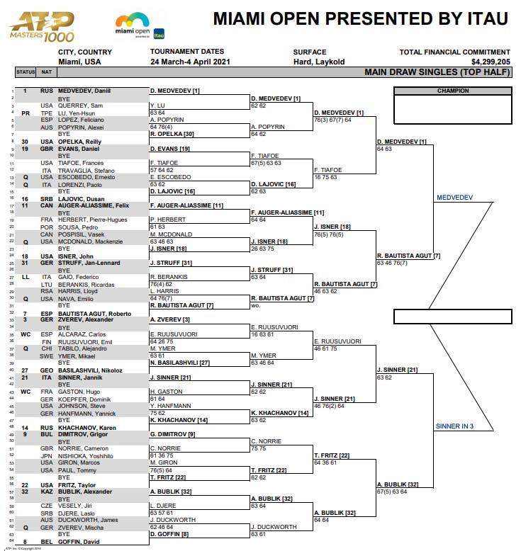 ATP Miami draw