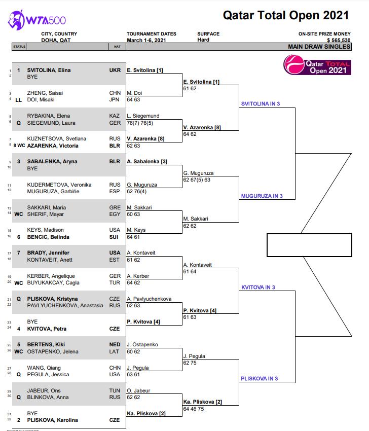 WTA Doha, Quarter Final Predictions 1