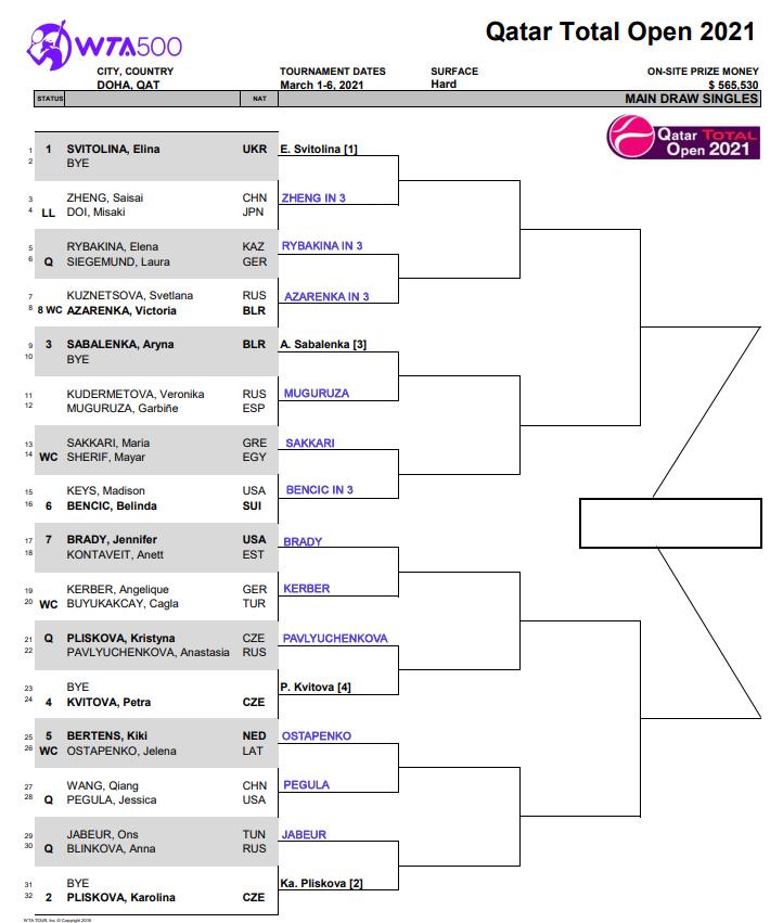 WTA Doha draw updaed