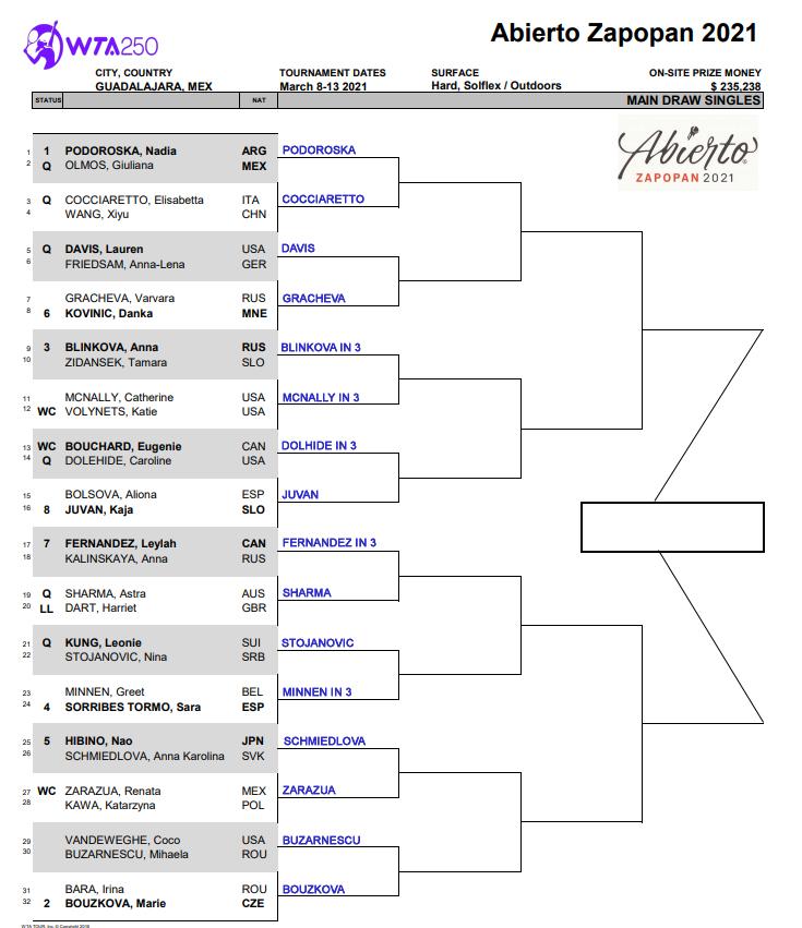 WTA Guadalajara draw